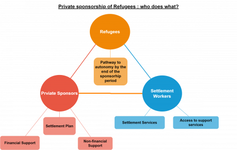 The three main stakeholders of the private sponsorship of refugees program are refugees, private sponsors and settlement workers. Refugees should follow a pathway to autonomy by the end of the sponsorship period. Private sponsors are in charge of set up a settlement plan, and provide financial and non-financial support.  Settlement workers provide settlement services and access to support services.
